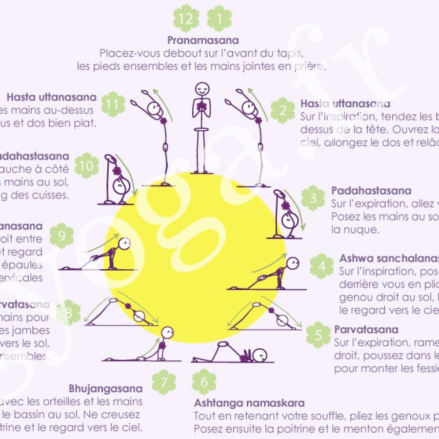 Fiche 5 – Hatha yoga : Surya Namaskar